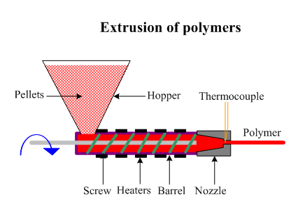 FEATURES OF EXTRUSION ON TWIN SCREW EXTRUDERS